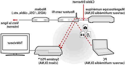 Comment connecter un appareil vidéo à un ordinateur portable?
