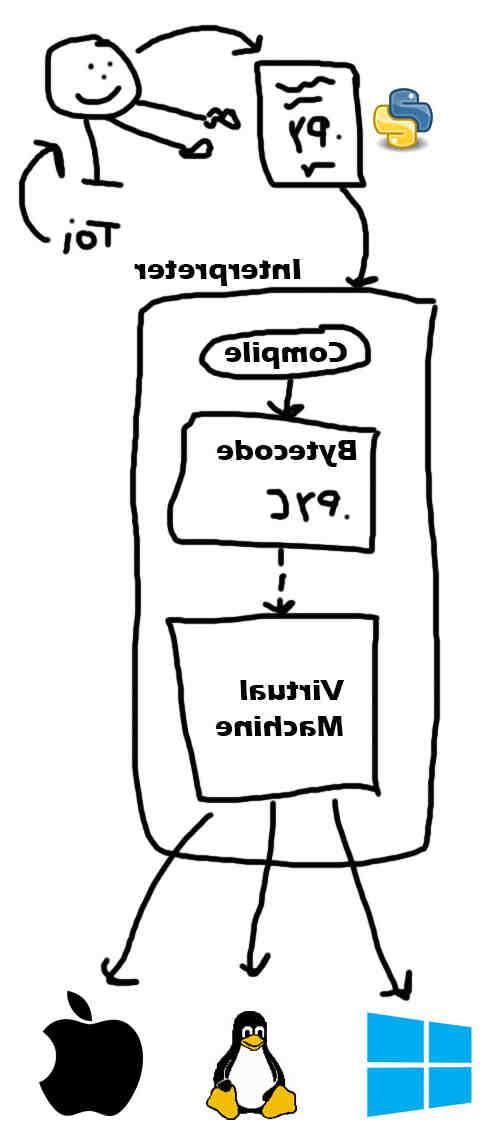 Comment apprendre à coder en Python?